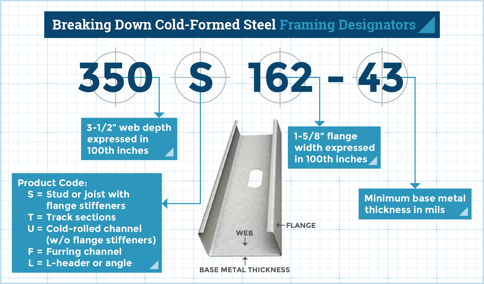 How to Order Cold-Formed Steel Framing