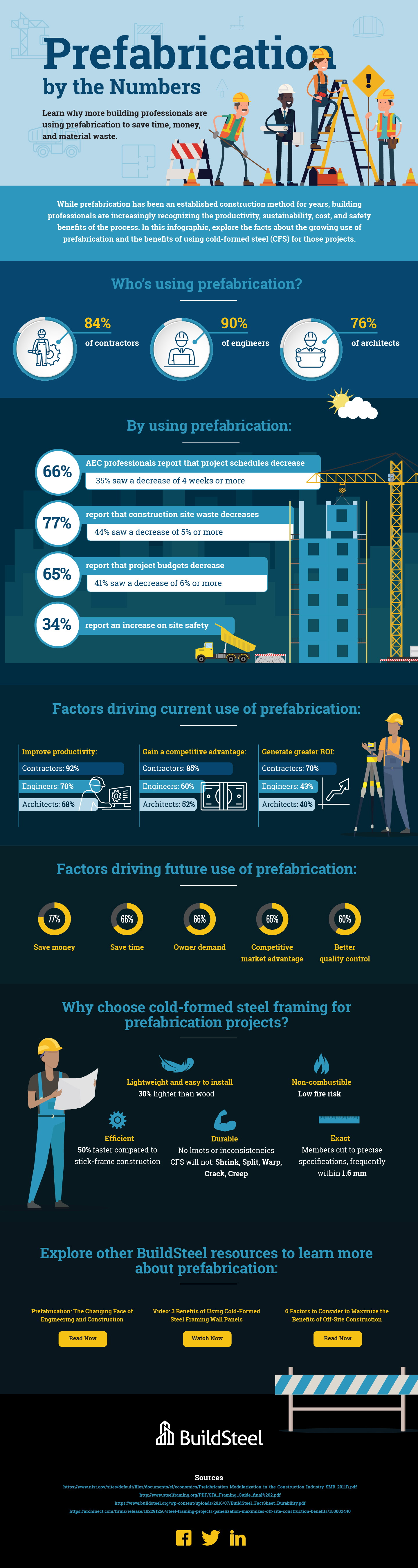Infographic: Prefabrication by the Numbers