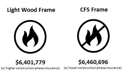 Wood Frame vs CFS Frame